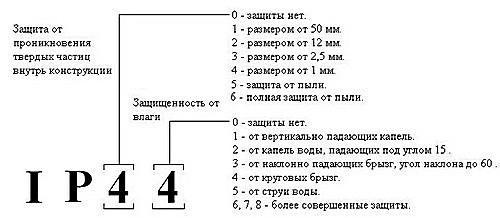 Показатель-защиты-электроприборов-IP.jpg
