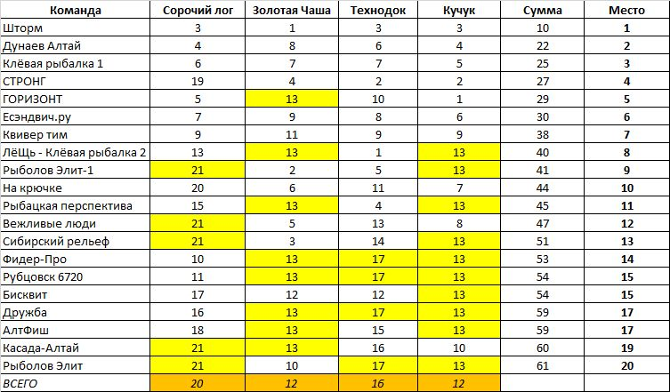 рейтинг команд.jpg