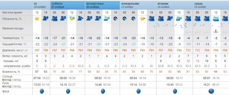Погода в завьялово рп5 [PUNIQRANDLINE-(au-dating-names.txt) 63