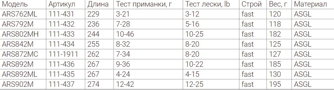 22f41c613891 Спиннинговые удилища Айко. Серия