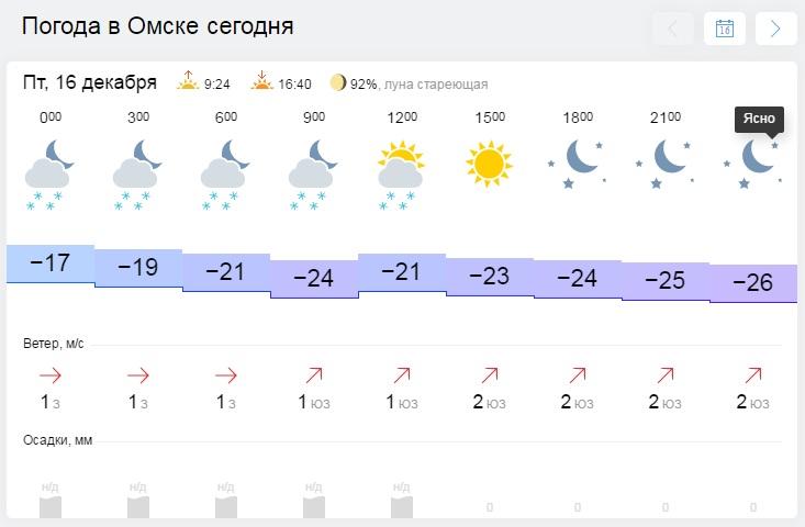 Погода месяцам тунисе